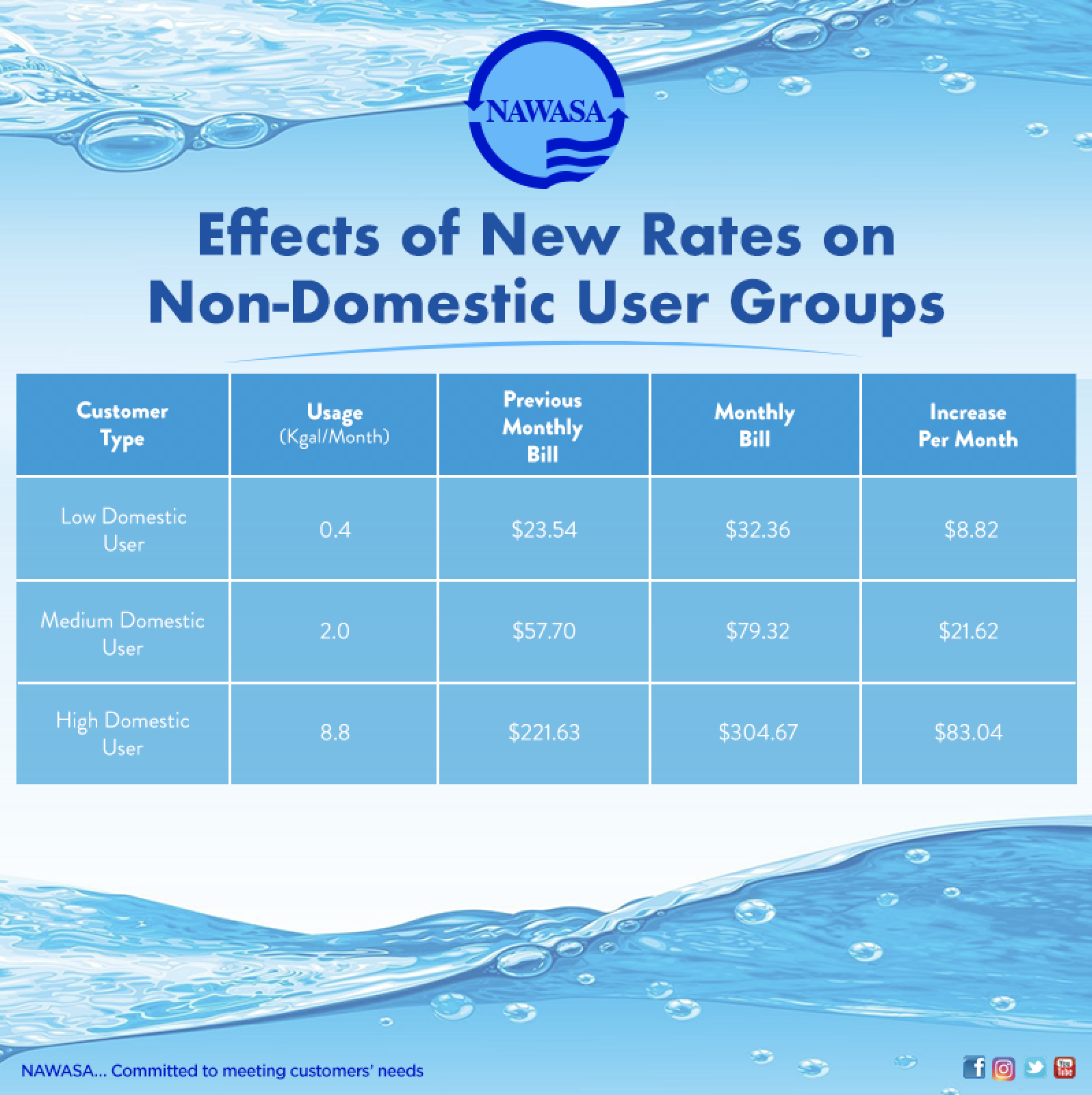Effects of New Rates on Non Domestic Consumers