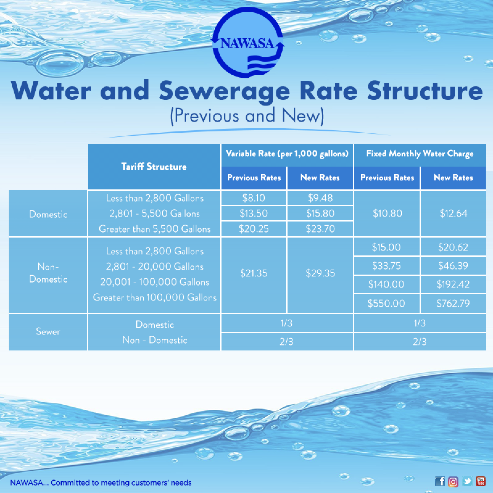NAWASAs New Tariff Structure previous and new